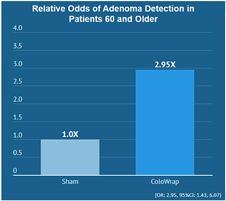 ColoWrap improves adenoma detection in patients 60 or older
