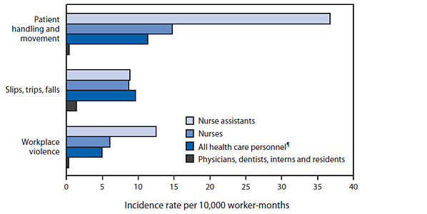 Injury rates in healthcare facilities