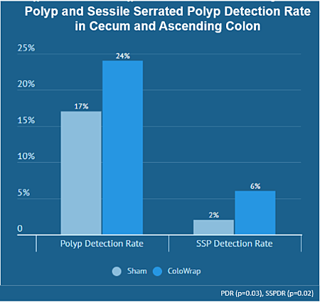 ColoWrap improves SSP detection