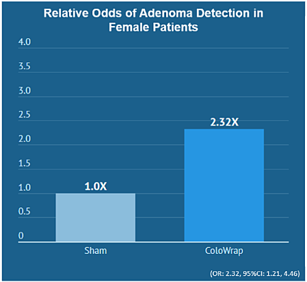 ColoWrap improves adenoma detection in female patients