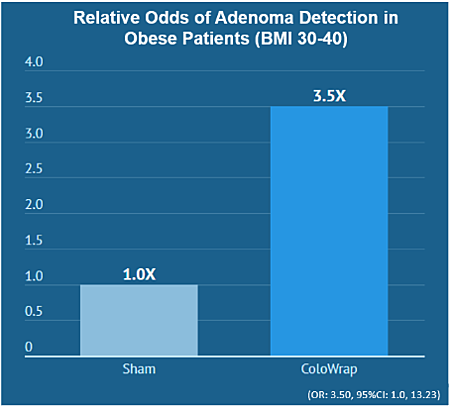 ColoWrap improves adenoma detection in obese patients