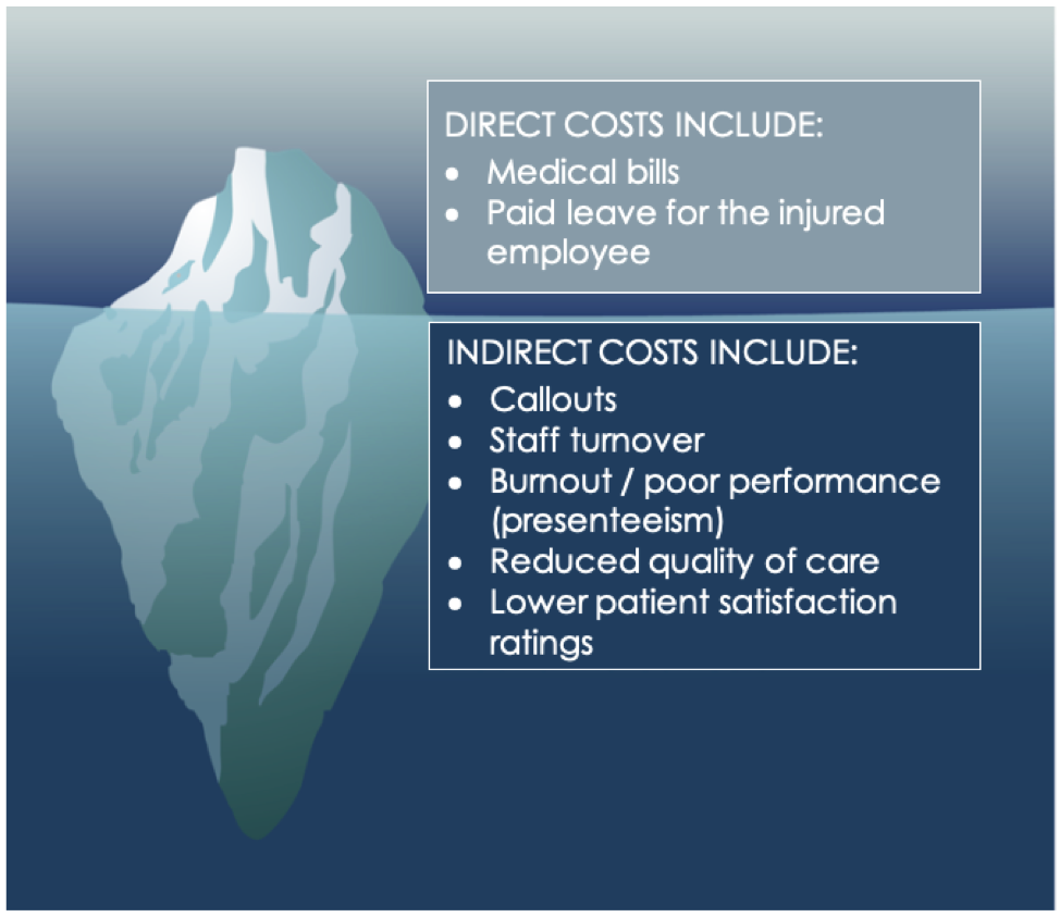 5 Indirect Costs of Endoscopy Staff Injury: #1 Presenteeism