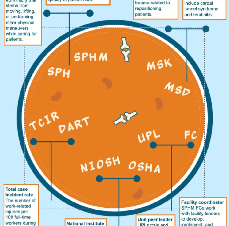 SPHM Alphabet Soup