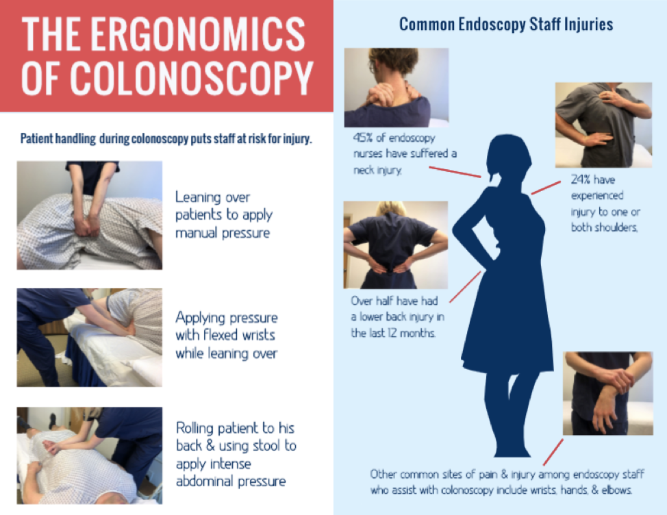 The Ergonomics of Colonoscopy