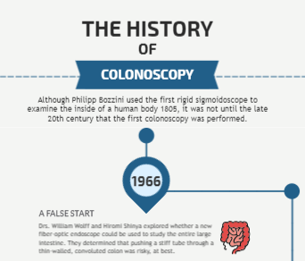 A Brief History of Colonoscopy
